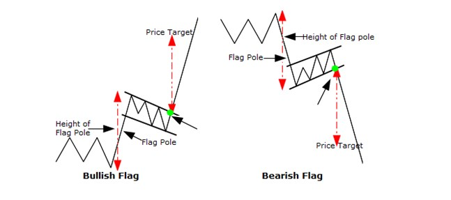 Bullish and Bearish Flag Pattern Chart Patterns