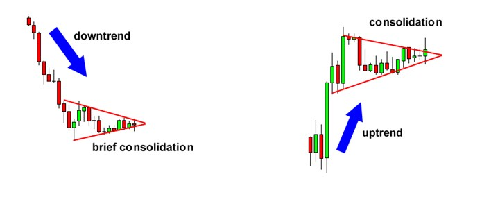 Bullish dan Bearish Pennant Chart Patterns