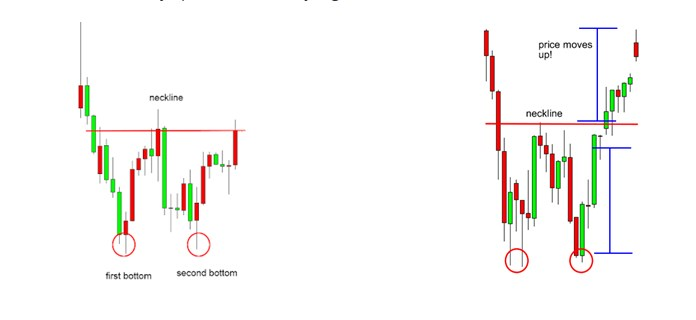 Double bottom chart patterns